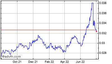 1 Year United States Dollar vs Chile Un Chart