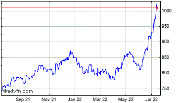 1 Year United States Dollar vs Chilean  Chart