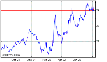 1 Year United States Dollar vs Czech Re Chart