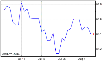 1 Month United States Dollar vs Dominica Chart
