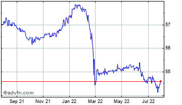 1 Year United States Dollar vs Dominica Chart