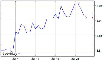 1 Month United States Dollar vs Egyptian Chart