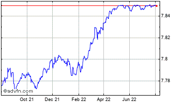 1 Year United States Dollar vs Hong Kon Chart