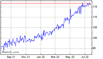 1 Year United States Dollar vs Haiti Go Chart