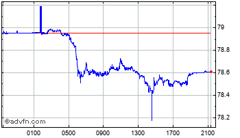 Intraday United States Dollar vs Indian R Chart