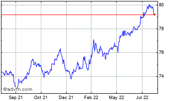 1 Year United States Dollar vs Indian R Chart
