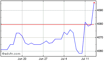 1 Month United States Dollar vs Cambodia Chart