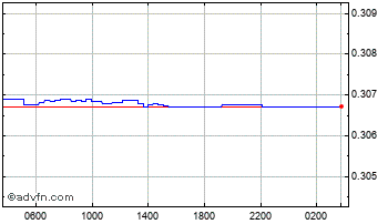 Intraday United States Dollar vs Kuwaiti  Chart