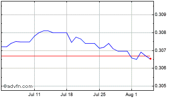 1 Month United States Dollar vs Kuwaiti  Chart