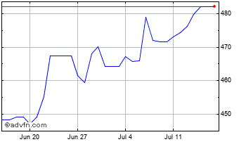 1 Month United States Dollar vs Kazakhst Chart