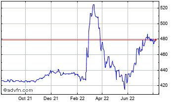 1 Year United States Dollar vs Kazakhst Chart