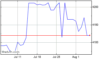 1 Month United States Dollar vs Madagasc Chart