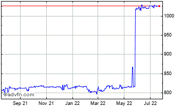 1 Year United States Dollar vs Malawi K Chart
