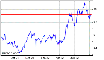1 Year United States Dollar vs Norwegia Chart