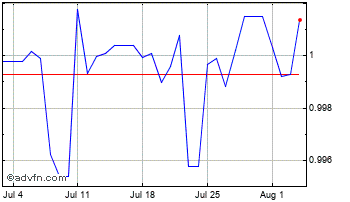 1 Month United States Dollar vs Panama B Chart