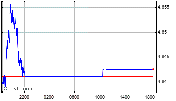 Intraday United States Dollar vs Poland Z Chart