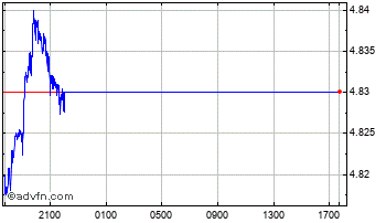 Intraday United States Dollar vs New Roma Chart