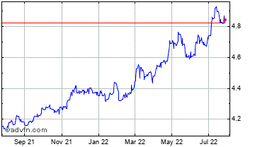 1 Year United States Dollar vs New Roma Chart