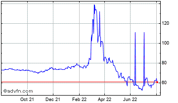 1 Year United States Dollar vs Russian  Chart