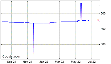 1 Year United States Dollar vs Sudan Po Chart