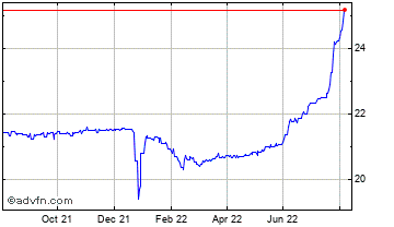 1 Year United States Dollar vs Surinam  Chart