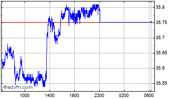 Intraday United States Dollar vs Thai Bah Chart