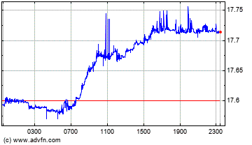 US Dollar vs New Turkish Lira Intraday Forex Chart