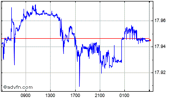 Intraday United States Dollar vs New Turk Chart