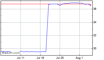 1 Month United States Dollar vs Ukraine  Chart