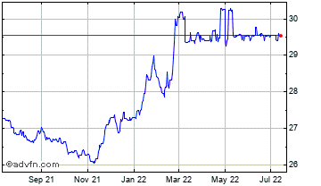 1 Year United States Dollar vs Ukraine  Chart