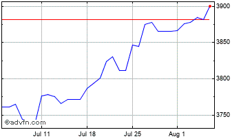 1 Month United States Dollar vs Uganda S Chart