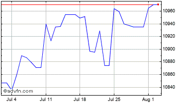1 Month United States Dollar vs Uzbekist Chart