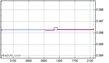 Intraday South African Rand vs Australian Chart