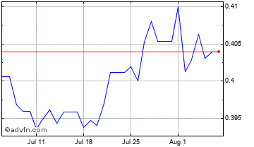 1 Month South African Rand vs China Yuan Chart