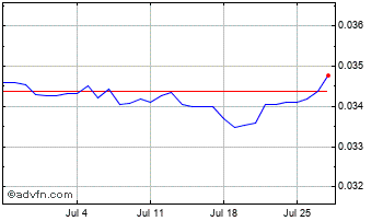 1 Month South African Rand vs Cypriot Po Chart