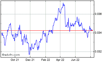 1 Year South African Rand vs Cypriot Po Chart