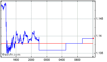 Intraday South African Rand (B) VS Egyptian Pound Spot (Zar/Egp) Chart