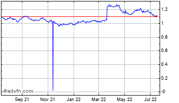 1 Year South African Rand (B) VS Egyptian Pound Spot (Zar/Egp) Chart