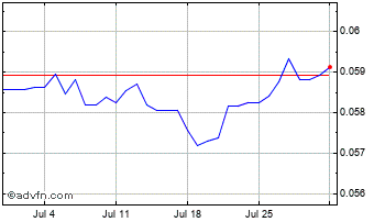 1 Month South African Rand vs Euro Chart