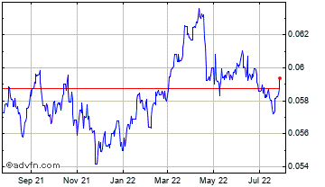 1 Year South African Rand vs Euro Chart