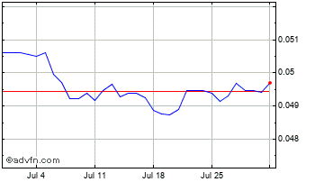 1 Month South African Rand vs UK Sterlin Chart