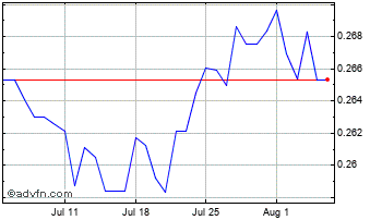 1 Month South African Rand vs Malaysian  Chart