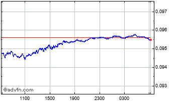 Intraday South African Rand vs New Zealan Chart
