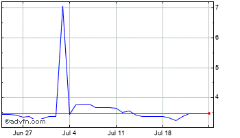 1 Month South African Rand (B) VS Russian Ruble Spot (Zar/Rub) Chart
