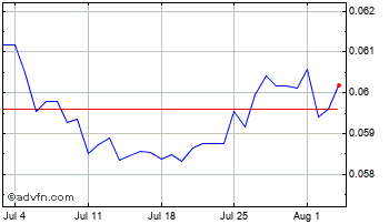 1 Month South African Rand vs United Sta Chart