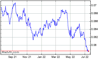 1 Year South African Rand vs United Sta Chart