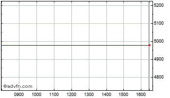 Intraday Boostem3X Chart