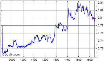 Intraday Boostlgs-3X Chart