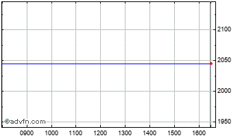 Intraday Boostem-3X Chart