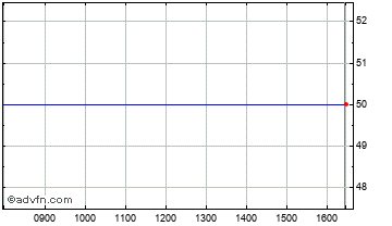 Intraday Arana Therap. Chart